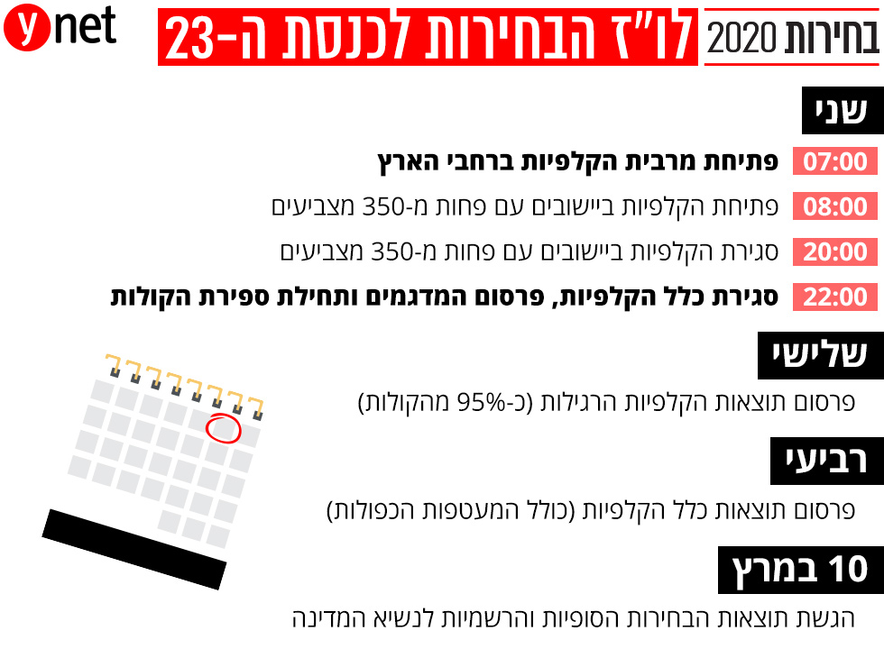 בחירות 2020 לוז לוח זמנים קלפיות ספירת קולות אינפו אינפוגרפיקה ()
