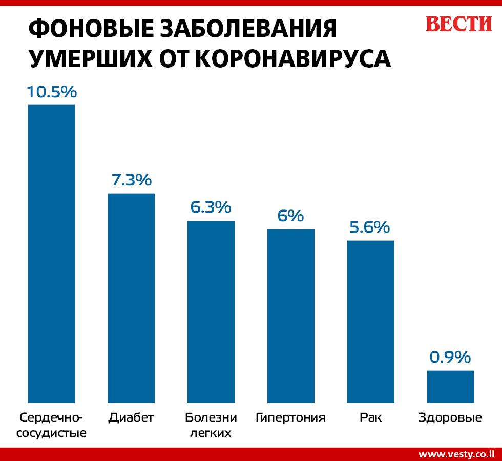 СТАТИСТИКА СМЕРТНОСТИ ОТ АРТЕРИАЛЬНОЙ ГИПЕРТЕНЗИИ - www ...