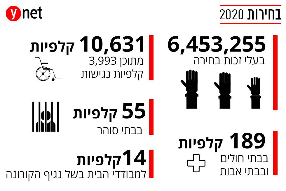 בחירות 2020 מצביעים מספרים אינפו אינפוגרפיקה ()