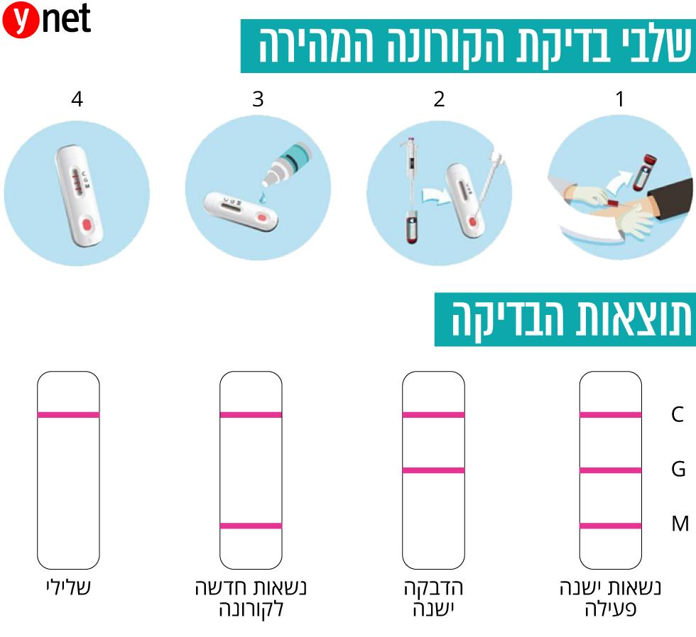 Схема выдачи результатов (иврит) ( )
