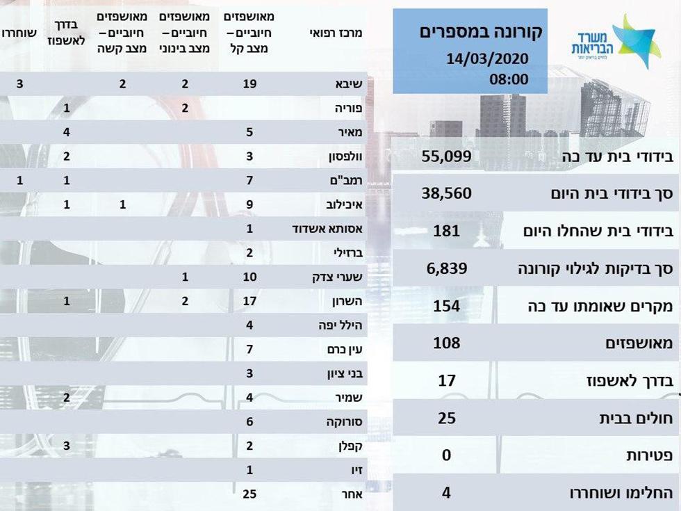 Сводка минздрава (иврит)