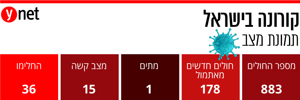 אינפו קורונה בישראל תמונת מצב ()