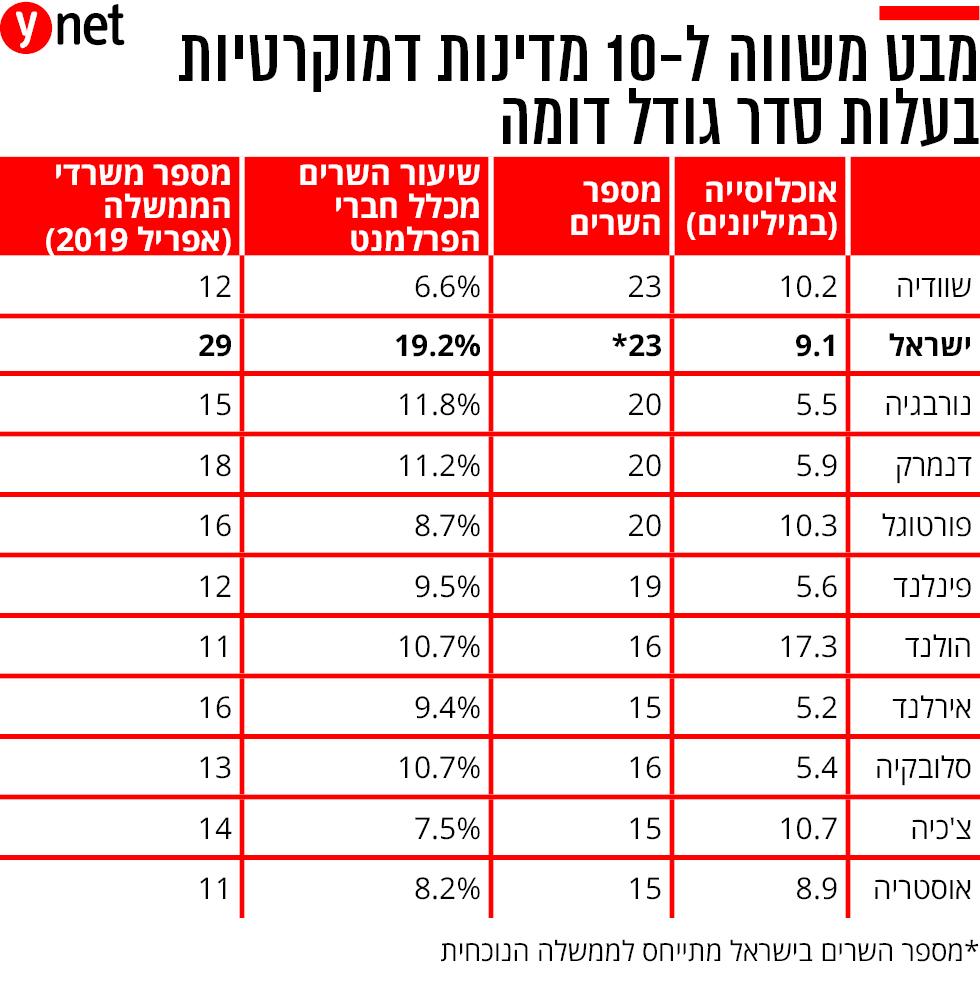 (באדיבות המכון הישראלי לדמוקרטיה )