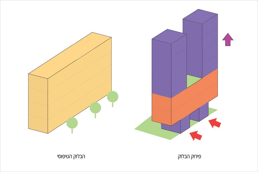 אפשר היה לתכנן כאן בניין צר וארוך כמידות המגרש (כפי שנראה בתרשים משמאל), אבל האדריכל העדיף לפצל לשני מבנים שיושבים על קומת מסד משותפת. היתרונות רבים, כפי שתראו מיד (סקיצות: דניאל אזרד)