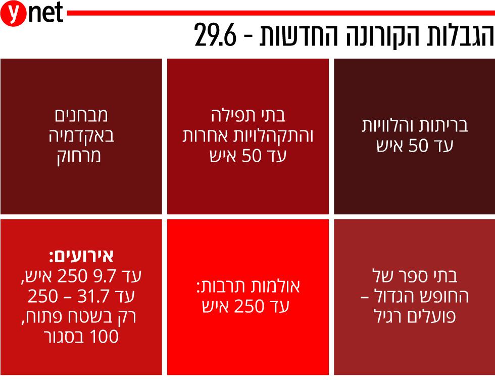מגבלות קורונה חדשות 29 ביוני ()