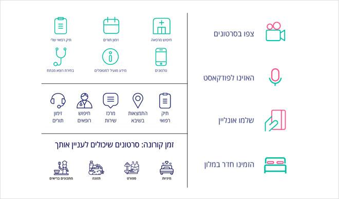 אייקונים חדשים בצבעוניות משתנה, לפי איפיונם באתר הבית (צילום: שיבא תל השומר, עיר הבריאות של ישראל)