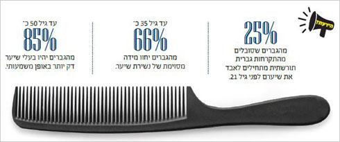 מקור: האיגוד האמריקאי למניעת אובדן שיער (צילום: Shutterstock)