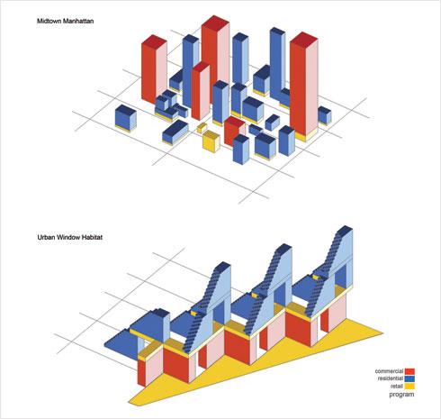 צפיפות הפרויקט וחלוקת השימושים לעומת מידטאון מנהטן (courtesy: Safdie Architects)
