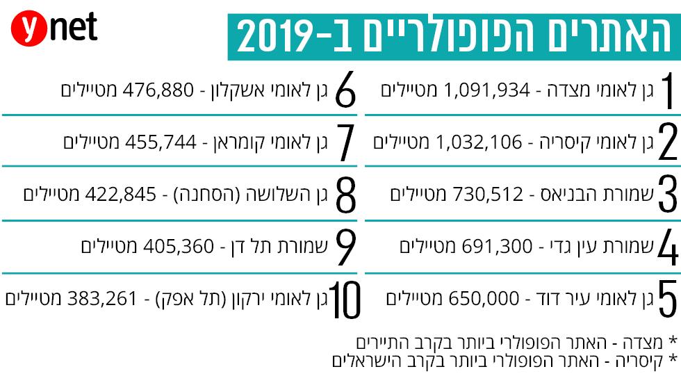 אתרי הטבע הפופולריים בישראל בשנת 2019