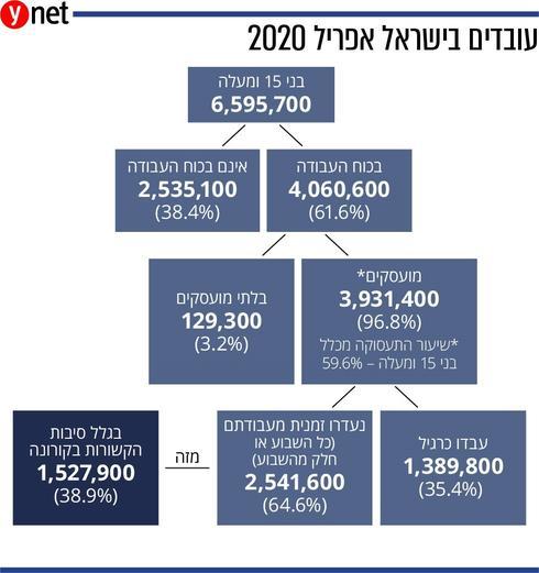 מדינת ישראל בפשיטת רגל רב מערכתית-באופן רשמי 1.5 מיליון מובטלים ולא רשמי 2מיליון מובטלים-4.5 מיליון עניים  S19dtGtsL_0_0_981_1045_large