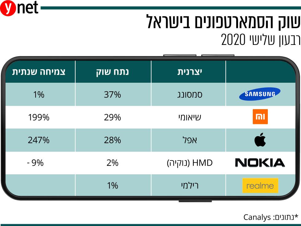 שוק הסמארטפונים בישראל