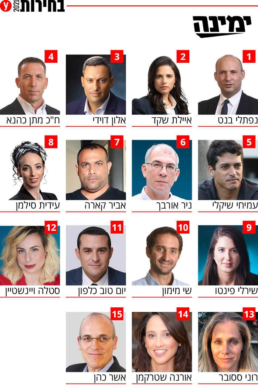 בחירות 2021 רשימה רשימות מפלגת ימינה מפלגה מועמדים