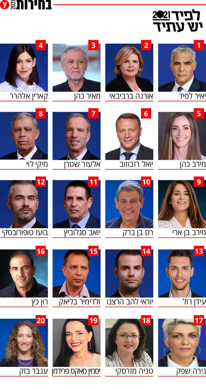 בחירות 2021 רשימה רשימות מפלגת יש עתיד מפלגה מועמדים