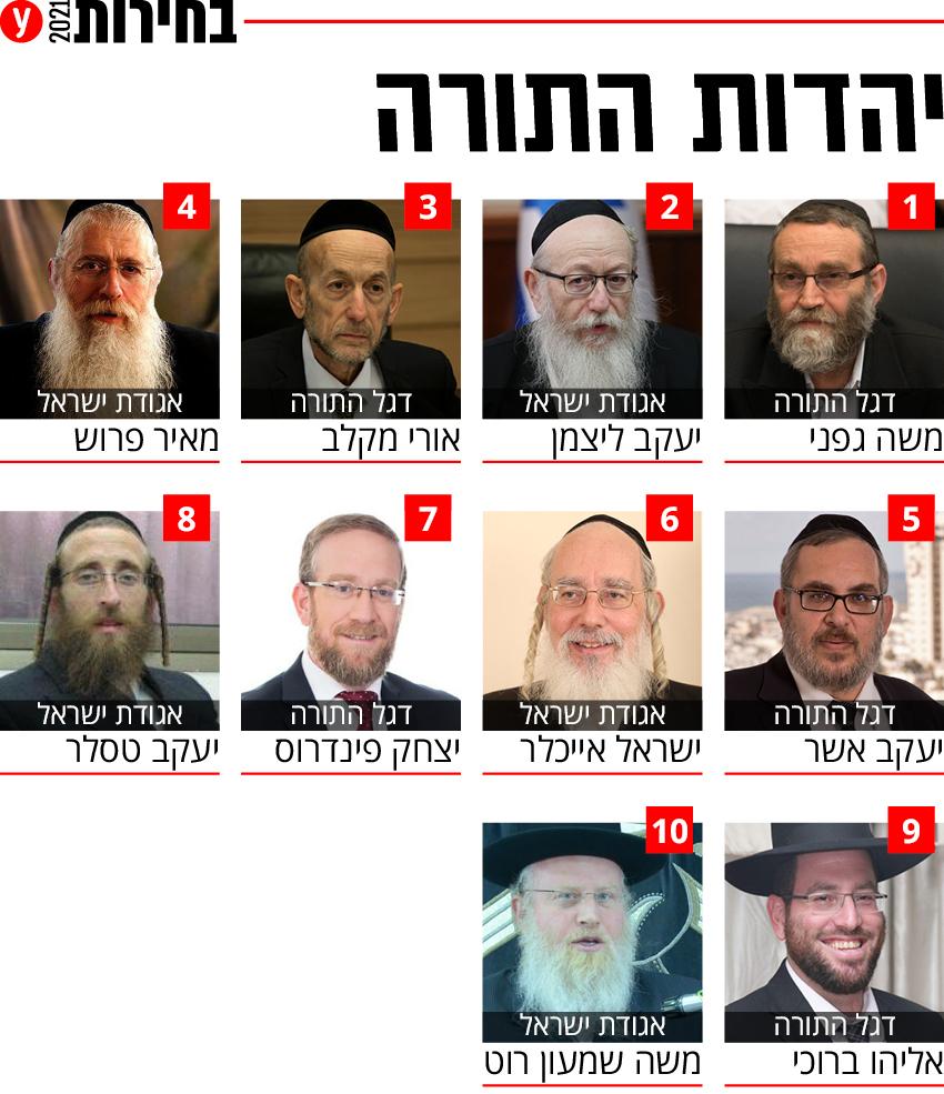 בחירות 2021 רשימה רשימות מפלגת יהדות התורה מפלגה מועמדים