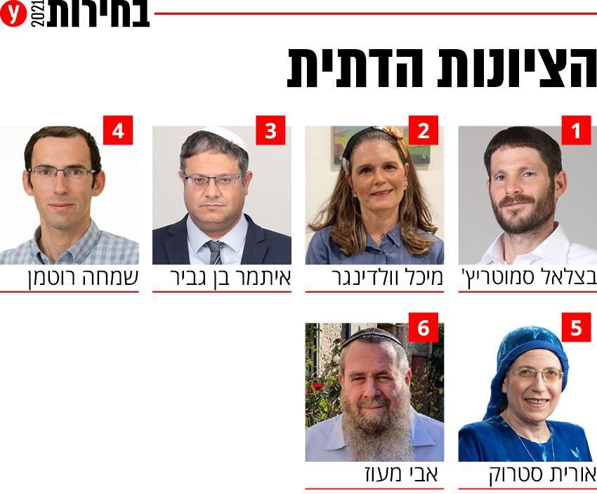 בחירות 2021 רשימה רשימות מפלגת הציונות הדתית סמוטריץ' מפלגה מועמדים