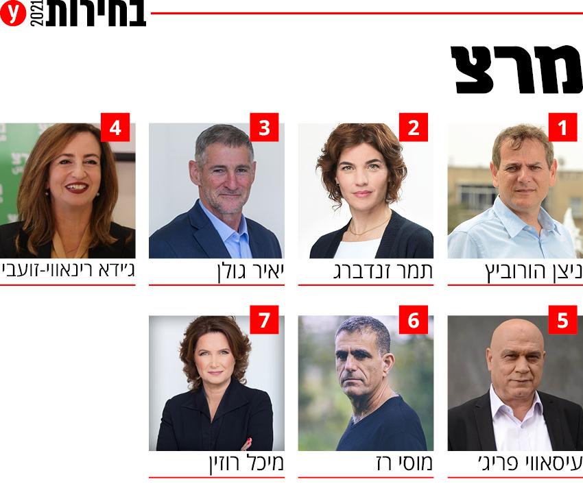 בחירות 2021 רשימה רשימות מפלגת מרצ מפלגה מועמדים