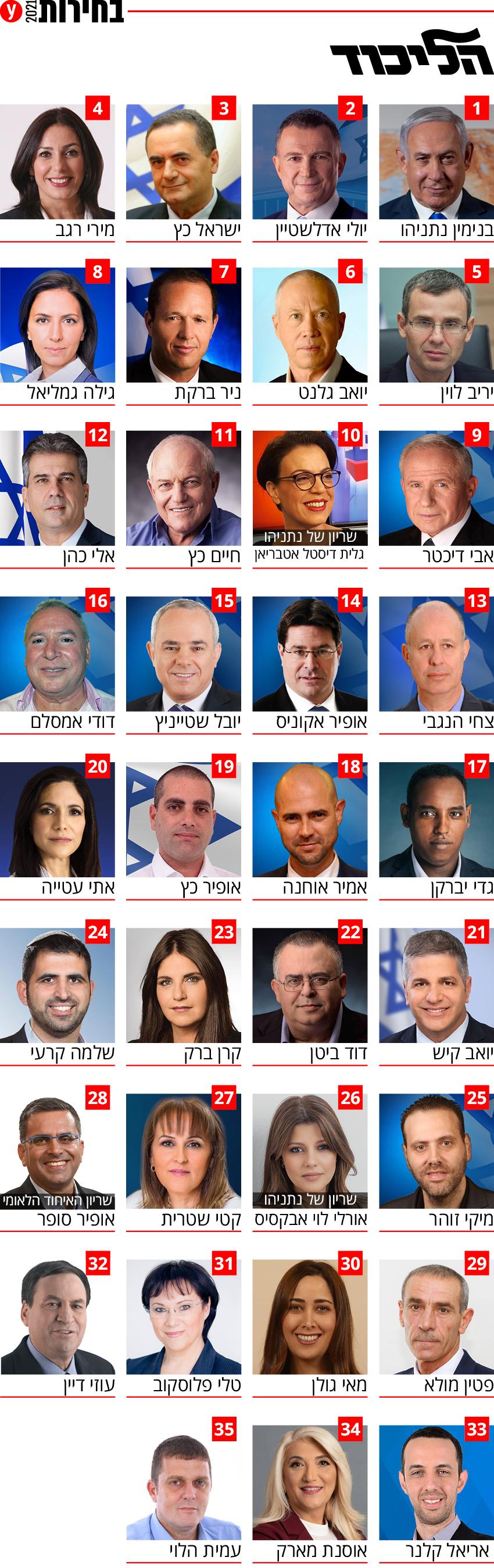 Предвыборный список кандидатов в депутаты парламента от партии Ликуд
