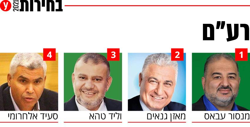 """בחירות 2021 רשימה רשימות מפלגת רעם רע""""מ רע""""ם מפלגה מועמדים"""