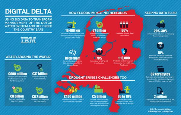 שפת רחוב_מידע דיגיטלי לניהול מערכות המים בהולנד - קרדיט: Courtesy of International Business Machines Corporation
