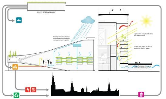 שפת רחוב_סכימה של חתך הפרויקט המסבירה את מהות המבנה. פרויקט של משרד BIG (הדמיה: Bjarke Ingels Group)