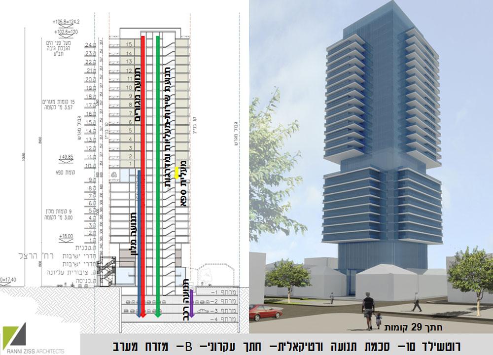 זהו המגדל, כפי שאושר בוועדה המקומית. מאחר שהוא כולל מגורים ובית מלון, מותר להגביה אותו 7 קומות מעל הגובה המרבי של מגדל מגורים (הדמיה: רני זיס אדריכלים)