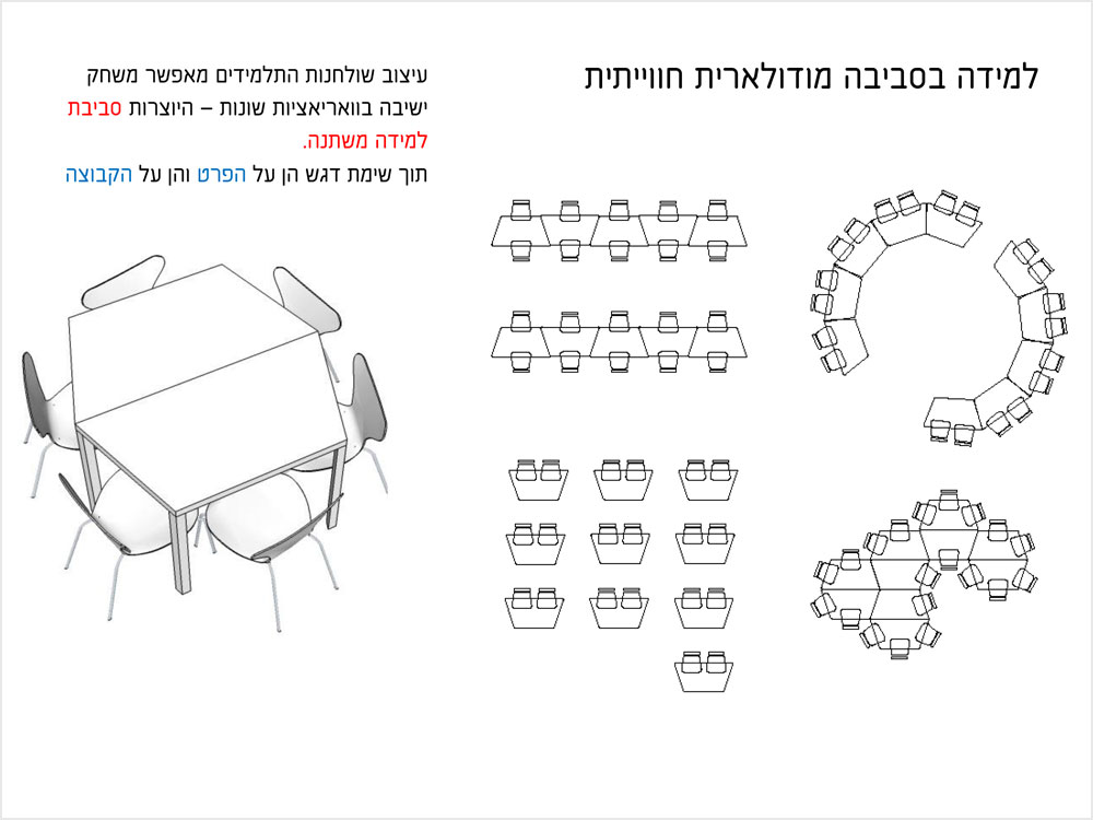 מתוך המצגת שבה פורטו הרעיונות העיצוביים. לשולחנות התלמידים יש צורה של חצי משושה - מעין טרפז – מה שמאפשר לסדר את הכיתה בצורות שונות: קבוצות, שורות, צורת נחש או מעגל (באדיבות שרית שני חי)
