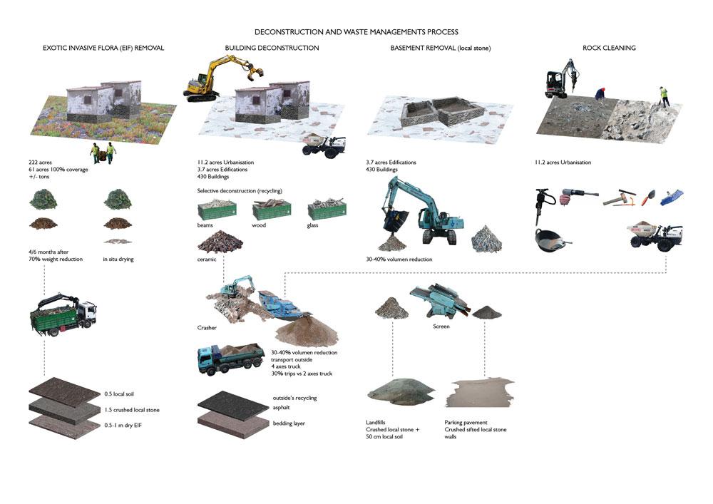 איור התהליך האדריכלי וההנדסי של מחיקת כפר הנופש (באדיבות EMF)