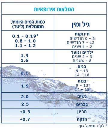 כמות שתית מים לפי ההמלצות האירופאיות