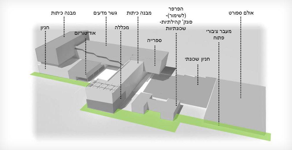 תוכנית הגימנסיה. בקומה הראשונה יהיה אודיטוריום שפתוח לקהל הרחב, ומהקומה השנייה ומעלה מתקיימים הלימודים (באדיבות אליקים אדריכלים )