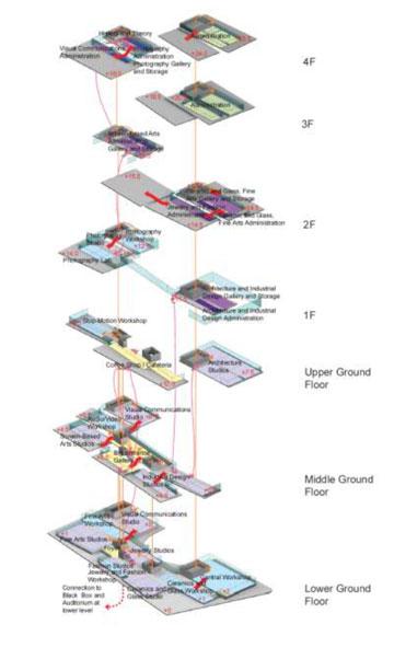 חלוקת המחלקות בקמפוס העתידי (הדמיה: ניר-קוץ אדריכלים, SANAA)