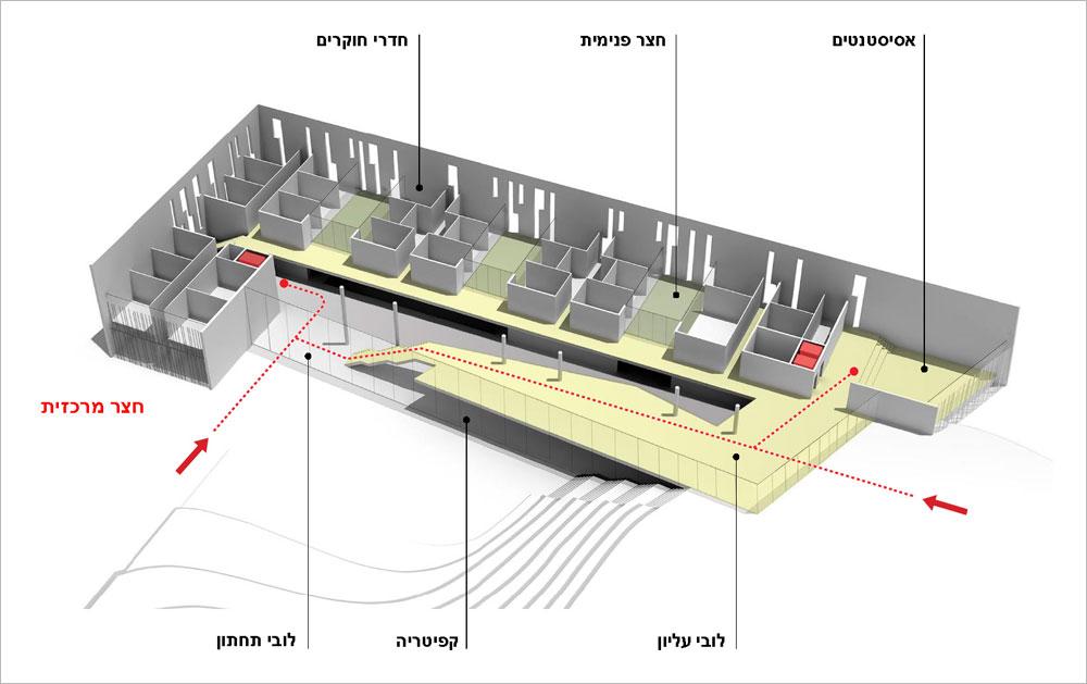 מכון פולונסקי. כדי לראות את שיא גובהו יש להיות בחזית הדרומית, מכיוון תיאטרון ירושלים. ההחמצה היא ששני המתחמים אינם מחוברים, אלא מגודרים ברישול (תכנון: חיוטין אדריכלים)