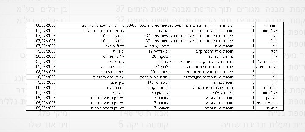 רשימת העצים שנכרתו בחיפה, כפי שנמסרה מהעירייה לחבר מועצה שהגיש שאילתה בנושא. המספר עומד על 10,500. במקביל, נשתלו 40 אלף
