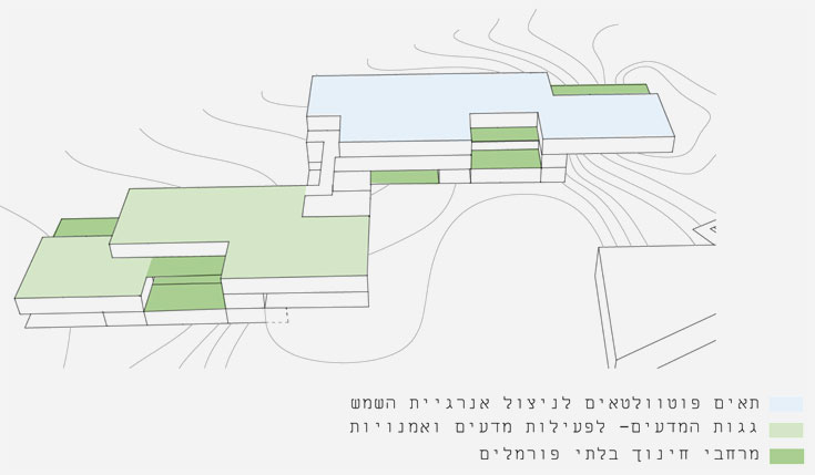 (תכנון: אליקים אדריכלים)