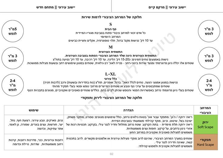 הטבלאות החדשות לחישוב השטחים הציבוריים הפתוחים, מתוך התדריך החדש (מתוך טיוטת המסמך של מינהל התכנון)