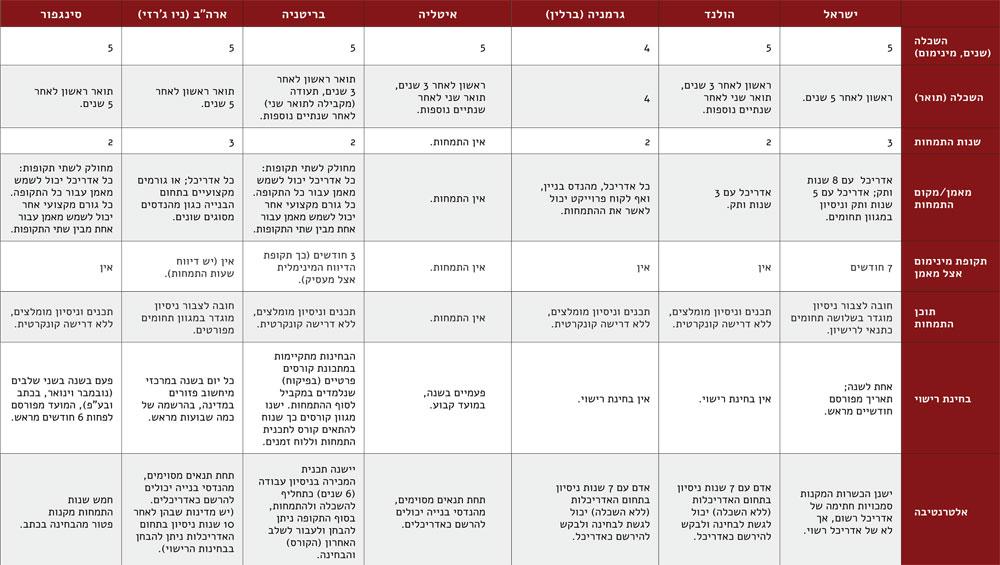 תהליך הכשרתם של אדריכלים בישראל בהשוואה למדינות אחרות (באדיבות: פורום קהלת למדיניות)