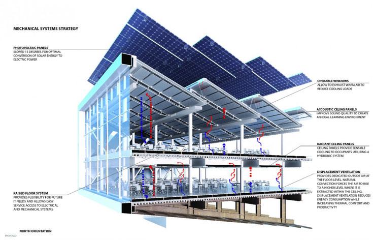 הפאנלים הפוטו-וולטאיים על הגג מונחים בזווית של 15 מעלות, שאמורה (לפי האדריכלים) להביא להמרה מיטבית של אנרגיית שמש לאנרגיה חשמלית (הדמיה: Copyright Cornell University)