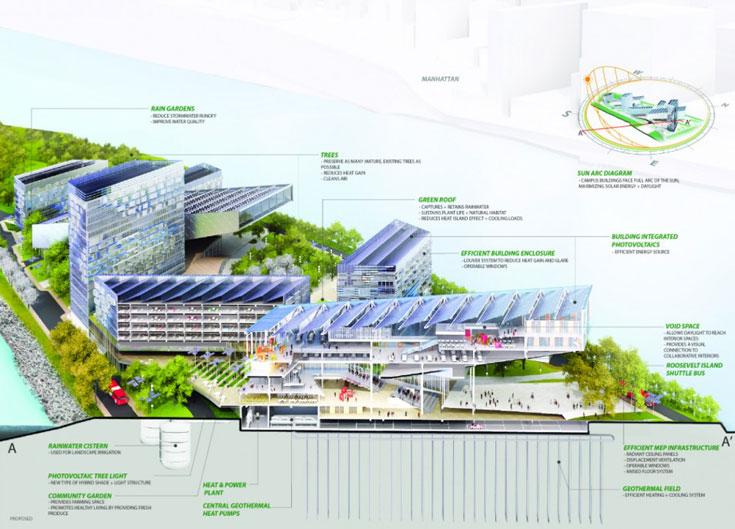 גגות ירוקים, גינות ויער קטן - פתרונות מתוכננים לייעול אנרגטי של הקמפוס (הדמיה: Copyright Cornell University)